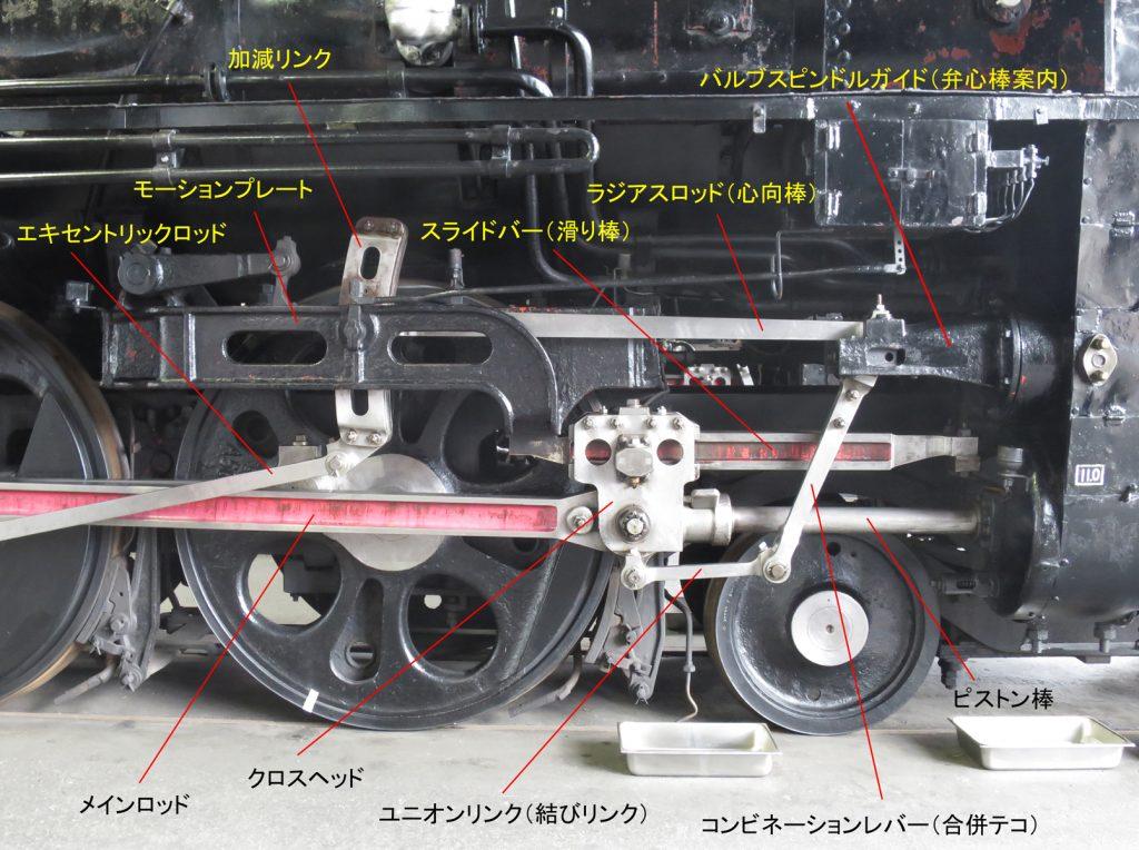 蒸気機関車(C62-1)のロッド類の名称(クロスヘッド付近)